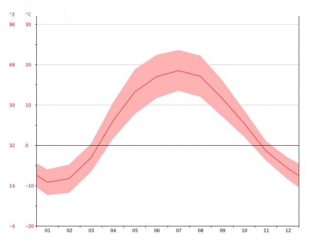 средняя температура в Алексине